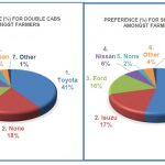 MSSA Commercial farmers study shows that commercial farmers brand preference for single cab and double cab varies